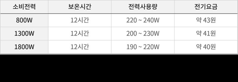 보온전력량 표